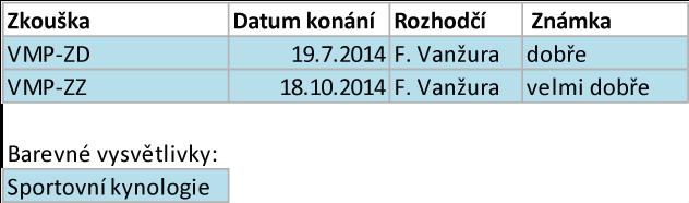Arven Bohemia Staff - sezóna 2014