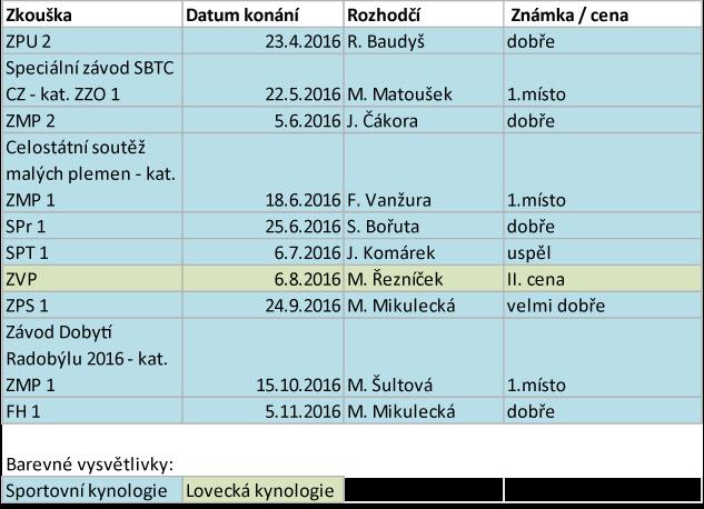 Arven Bohemia Staff sezona 2016