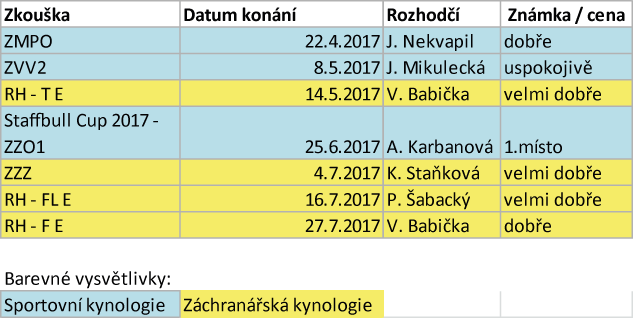 Arven_Bohemia_Staff_sezona_2017