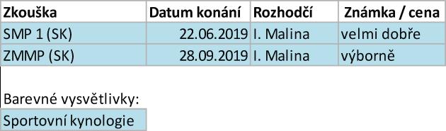 Arven Bohemia Staff sezona 2019